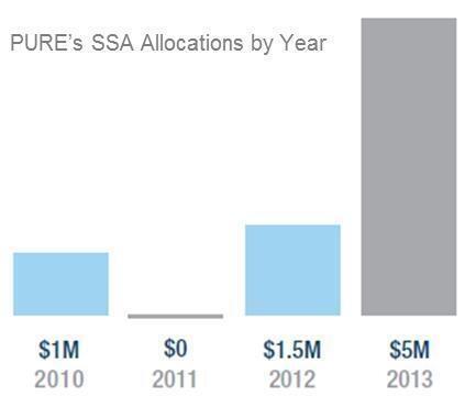 SSA graph