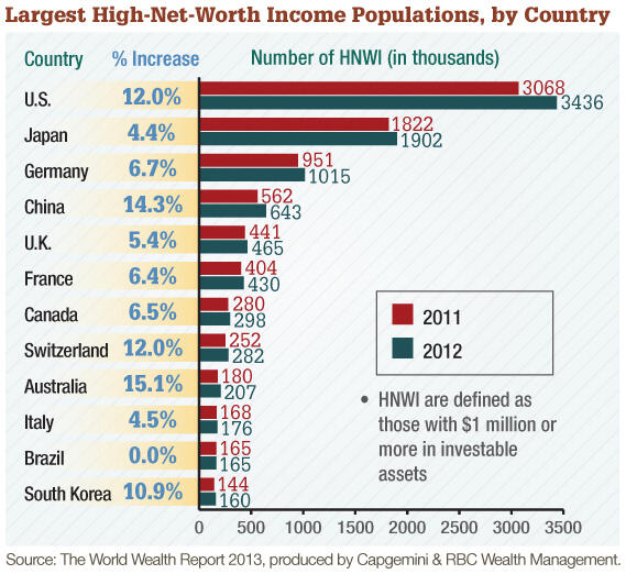 Largest High-Net-Worth Income Populations, by Country
