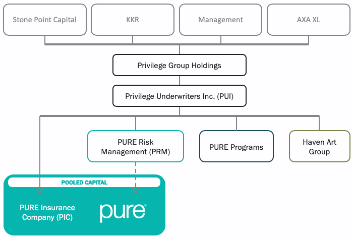 The current corporate organizational chart as presented in the 2018 Annual Report to Members.